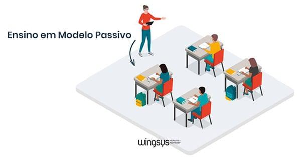 ensino-em-modelo-passivo