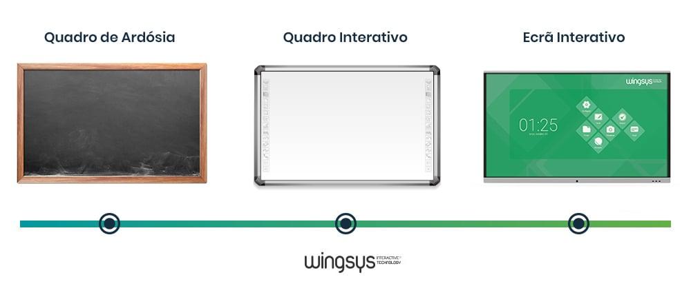 quadros-interativos-para-salas-de-aula-evolucao-da-educacao