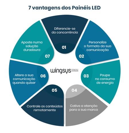wingsys-7-principais-vantagens-de-comunicar-com-paineis-led